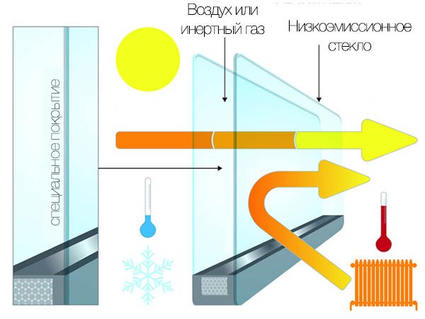 energy-saving-low-emissivity-glass.jpg
